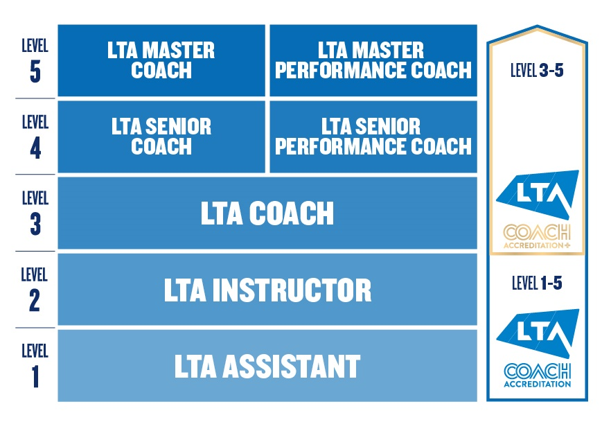 Understanding Qualification vs Accreditation