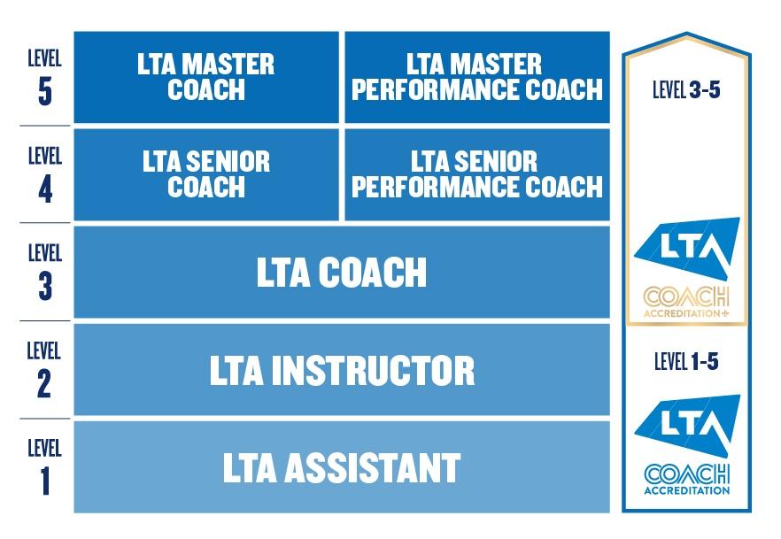 Understanding Qualification vs Accreditation