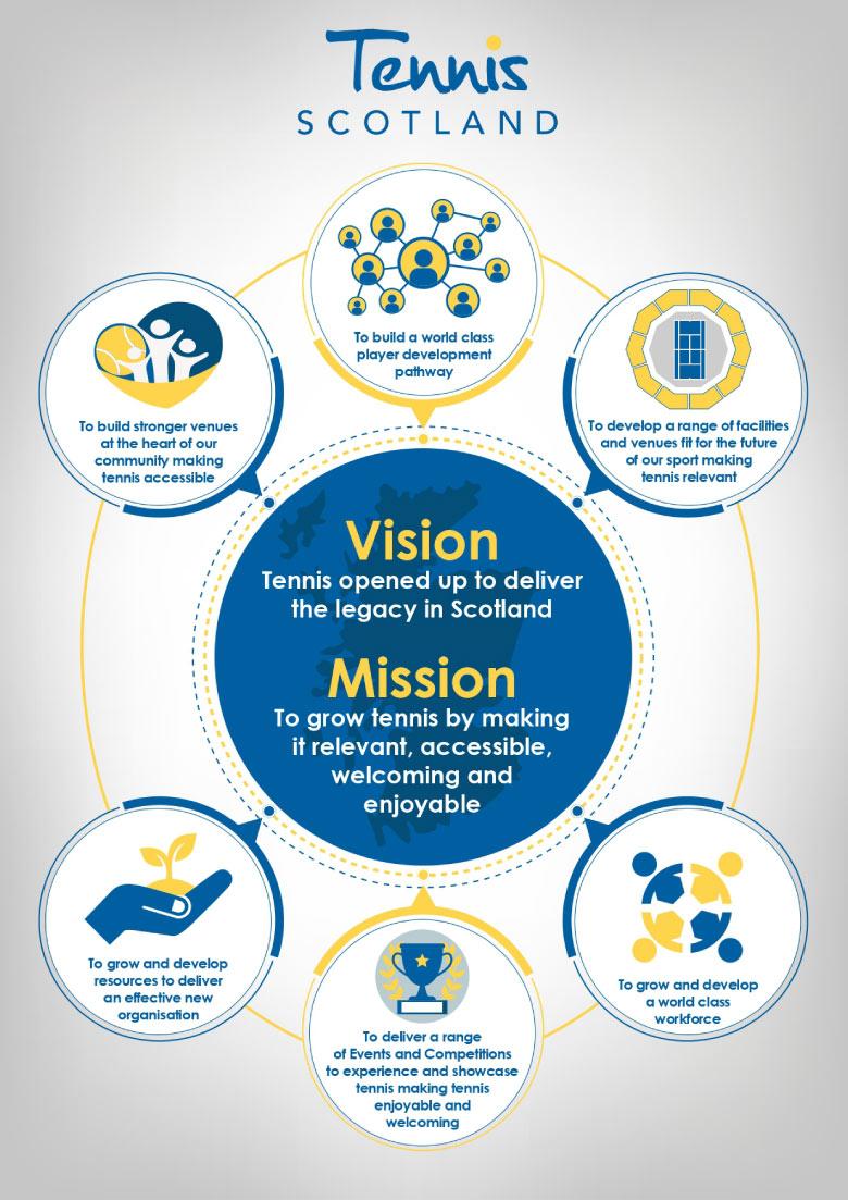 Tennis Scotland Strategy info graphic