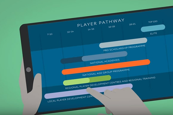 A digital screen showing the LTA player pathway