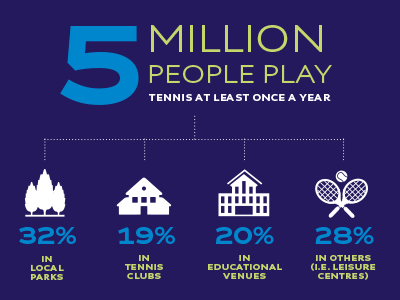 British tennis in numbers