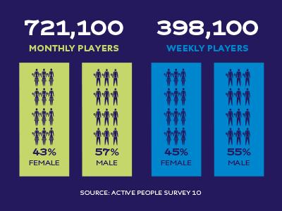 British tennis in numbers